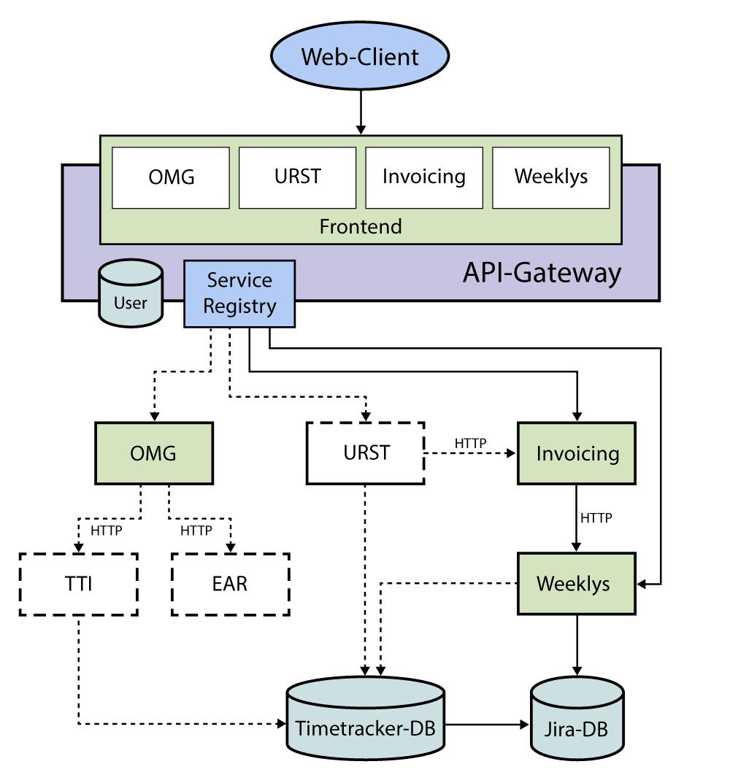 Das Architekturmodell unserer Microservices