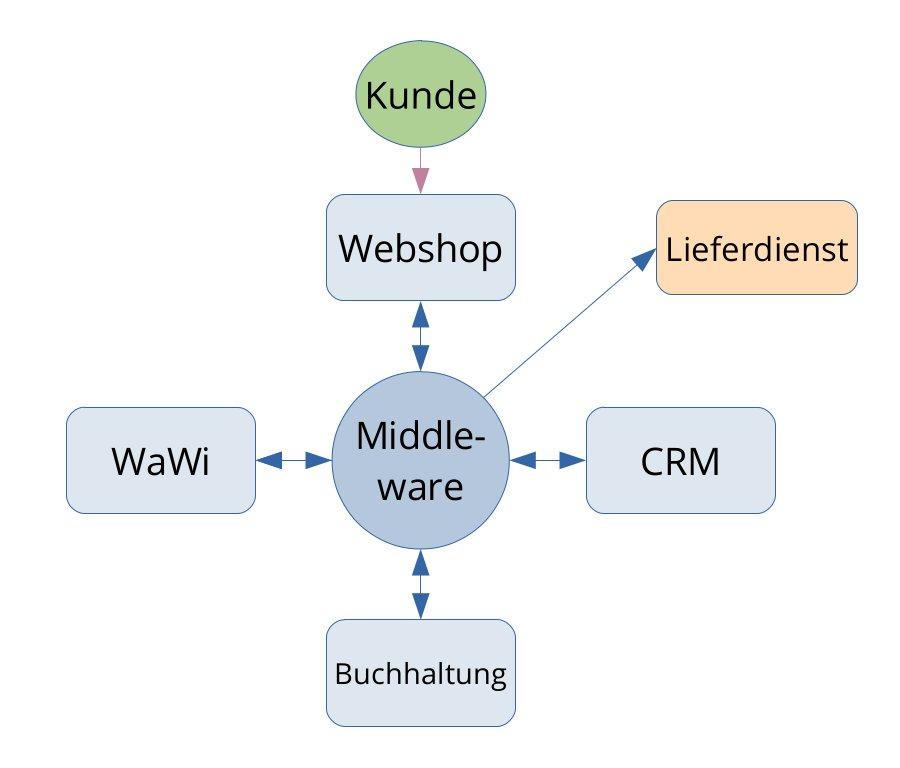 grafische Darstellung der Systemarchitektur mit einer Middleware